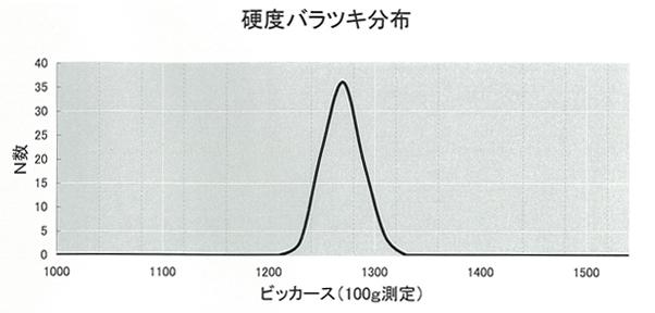均一な窒化処理の画像2